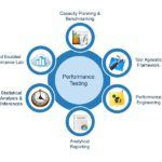 Performance testing and its future